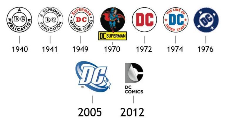 Les différents logos DC Comics